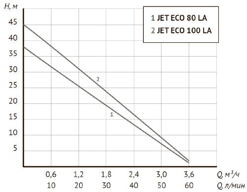 Напорно-расходные характеристики ECO JET LA